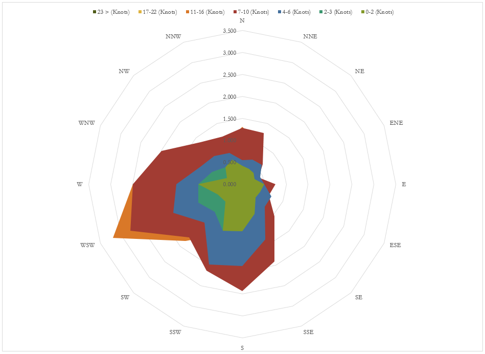 Example of wind rose diagram created in excel