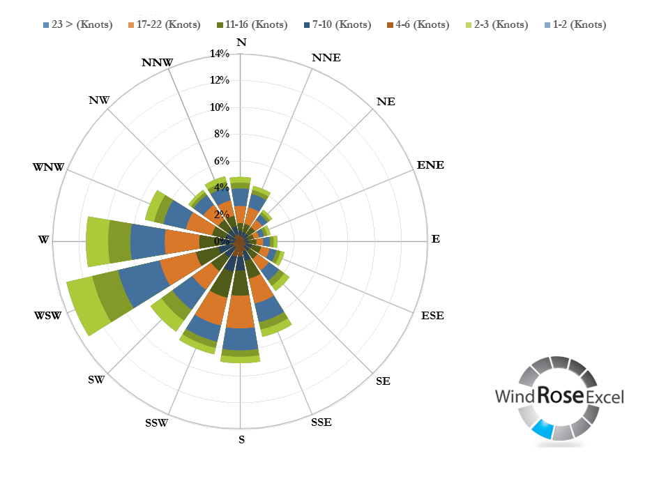 how to interpret a wind rose diagram wind rose diagrams using excel