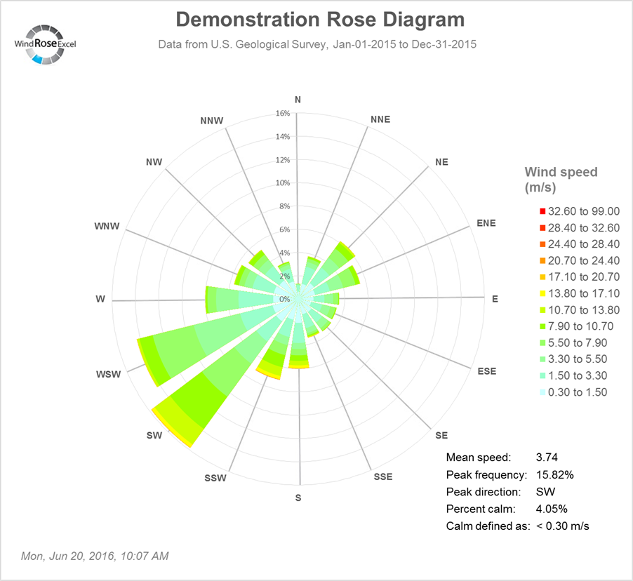 Demonstration Wind Rose Diagram