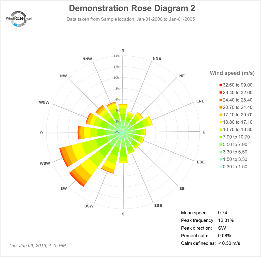 Wind Rose Excel Wind Rose Diagrams Using Excel