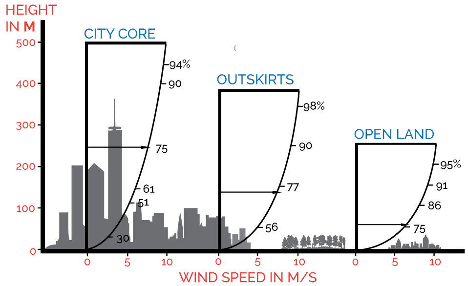 Guides: Vertical Extrapolation of Wind Speed